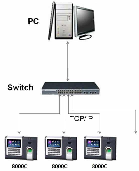 sơ đồ kết nối máy chấm công vân tay ronald jack 8000c digiplus.vn