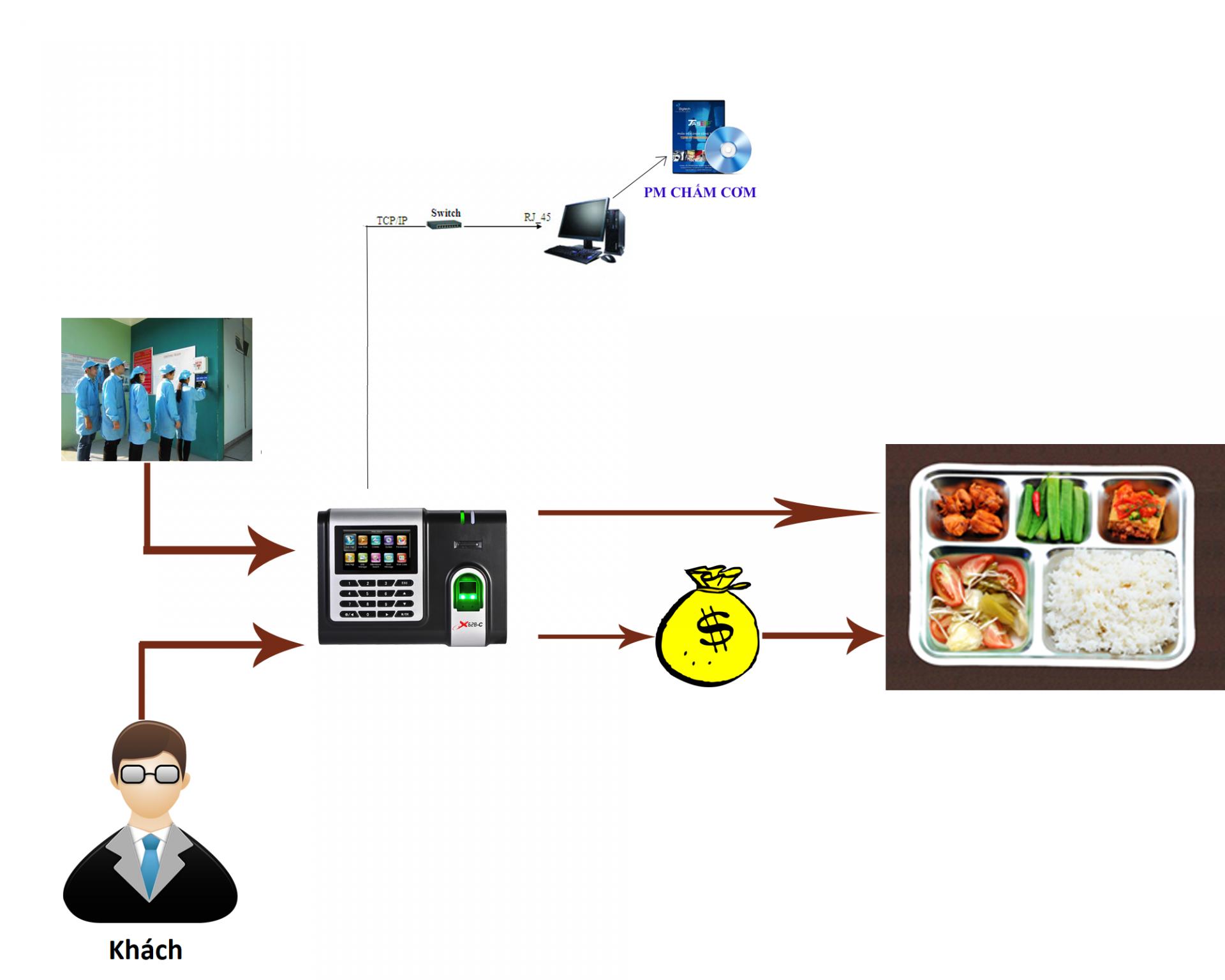 Phần mềm quản lý suất ăn công nghiệp